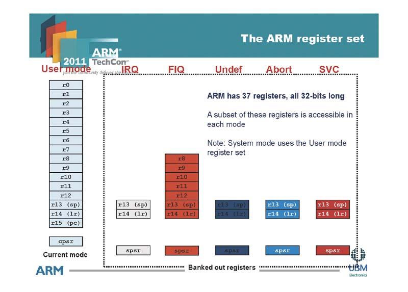 従来のARMのレジスタセットとバンクレジスタ関係