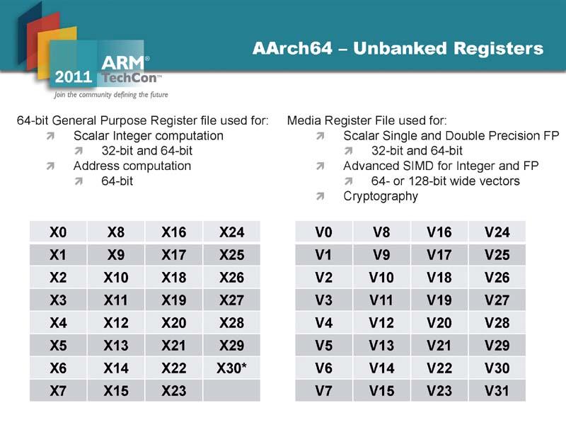 ARMv8-AのA64命令セットでのレジスタ