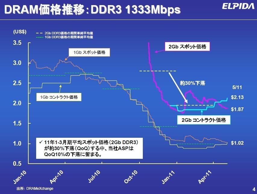 2010年1月~2011年4月におけるPC用DRAM価格の推移(市場調査会社DRAMeXchangeのデータをエルピーダメモリがまとめたもの)