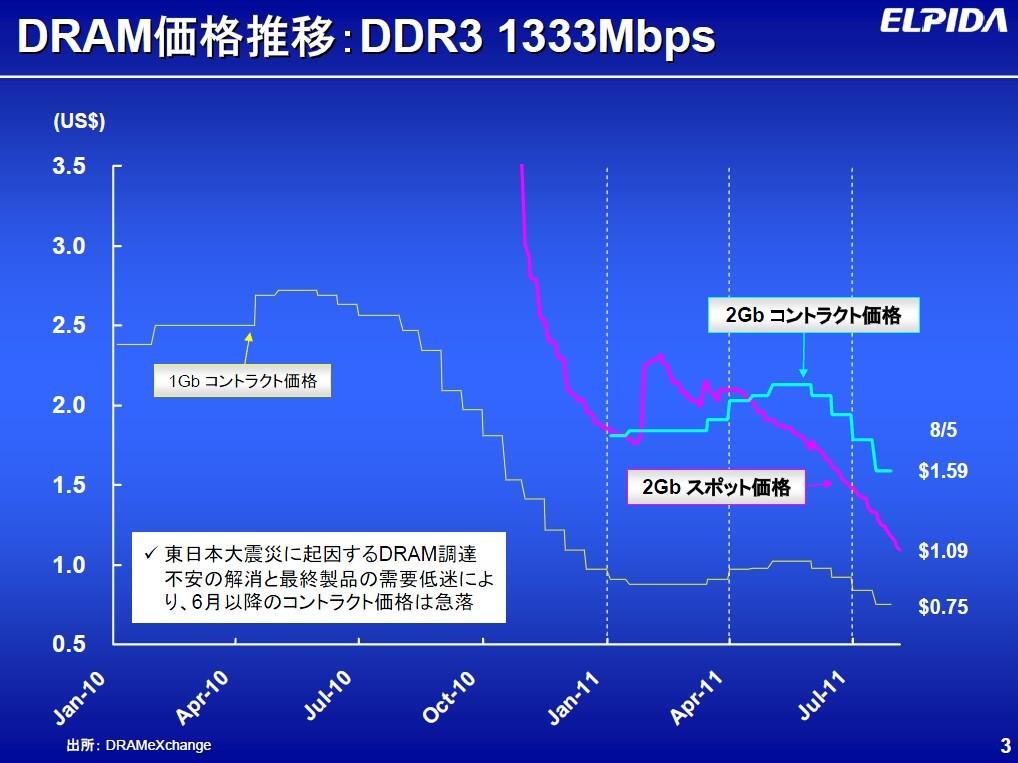 2010年1月~2011年7月におけるPC用DRAM価格の推移(市場調査会社DRAMeXchangeのデータをエルピーダメモリがまとめたもの)