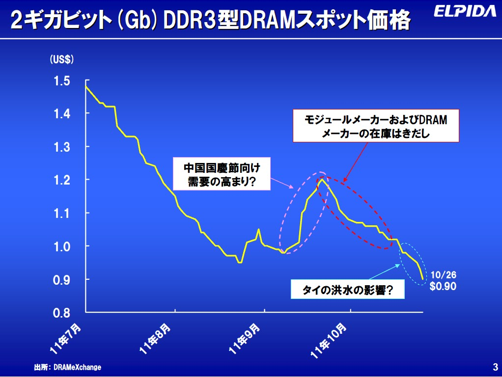 2011年7月~10月におけるPC用DRAM価格の推移(市場調査会社DRAMeXchangeのデータをエルピーダメモリがまとめたもの)