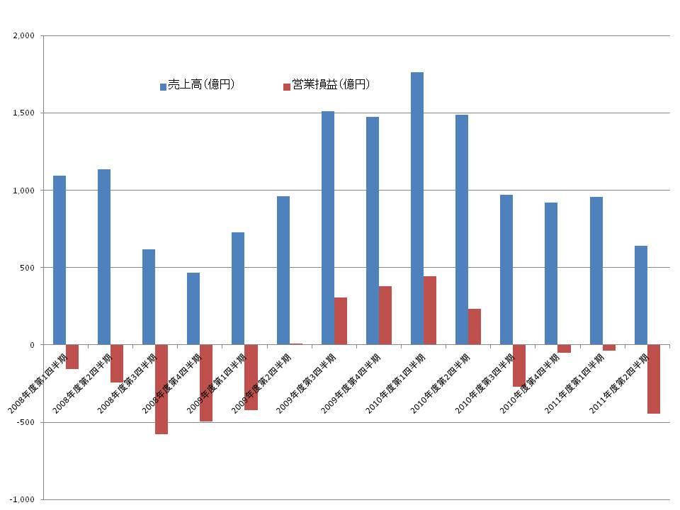 エルピーダメモリの四半期業績(売上高と営業損益)の推移