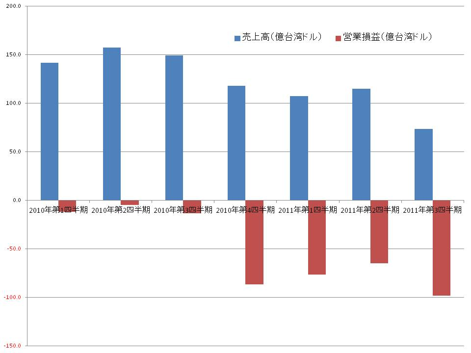 Nanya Technologyの四半期業績(売上高と営業損益)の推移