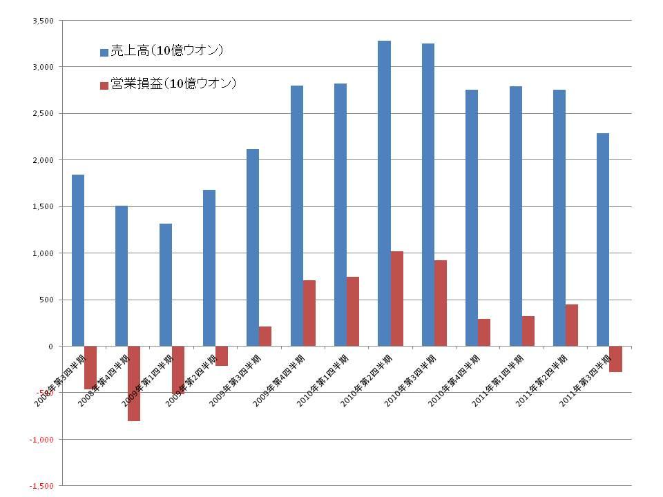 Hynix Semiconductorの四半期業績(売上高と営業損益)の推移