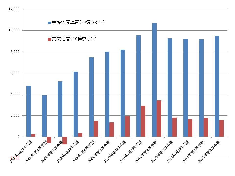 Micron Technologyの四半期業績(売上高と営業損益)の推移