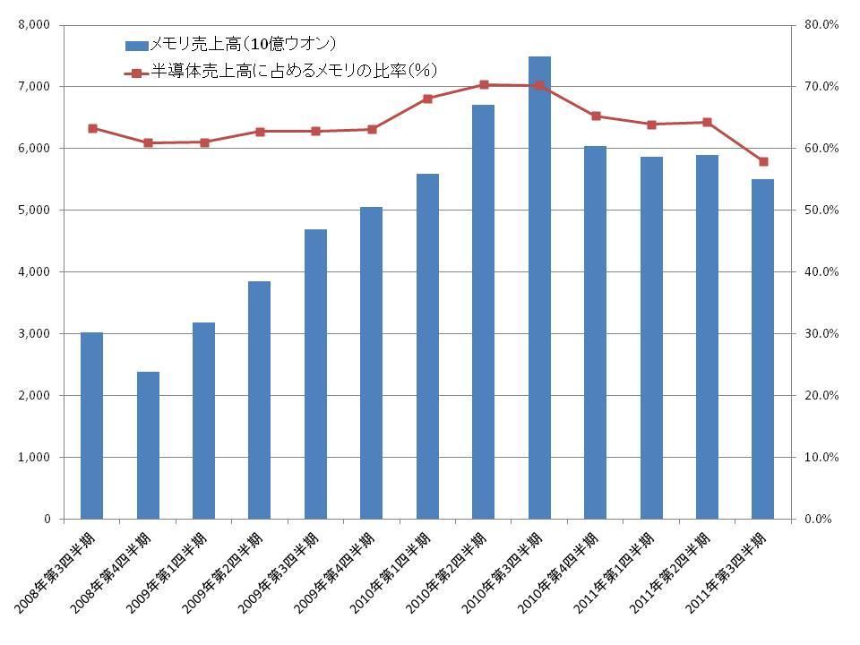 Samsung Electronicsの半導体メモリ売上高推移と、半導体売上高に占めるメモリの比率の推移