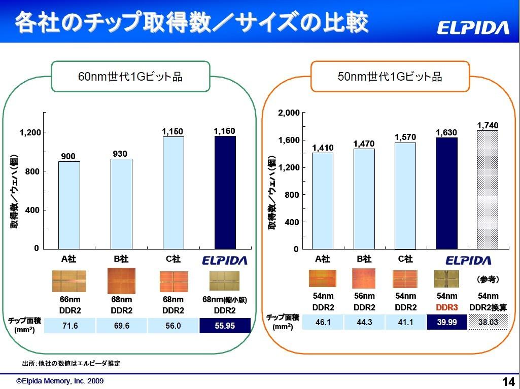 60nm世代と50nm世代の1Gbit DRAMシリコン・ダイの面積(エルピーダメモリが2009年に公表した資料)
