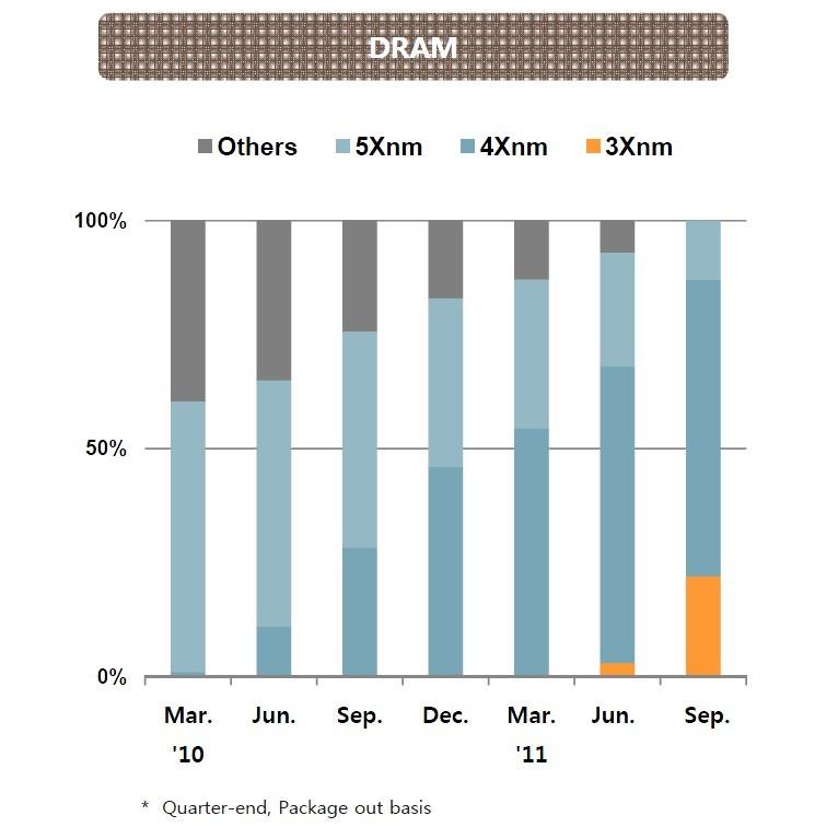 DRAM微細化の進行状況(Hynix Semiconductor)
