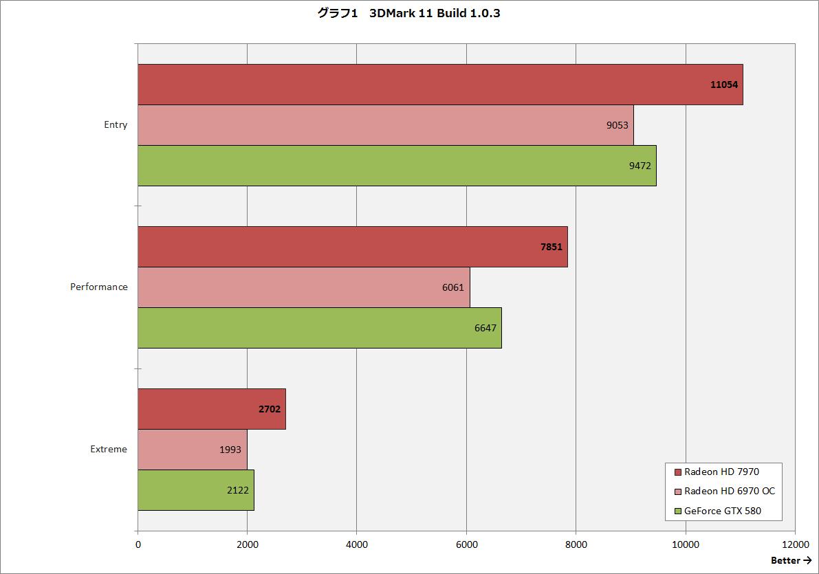 【グラフ1】3DMark 11 Build 1.0.3