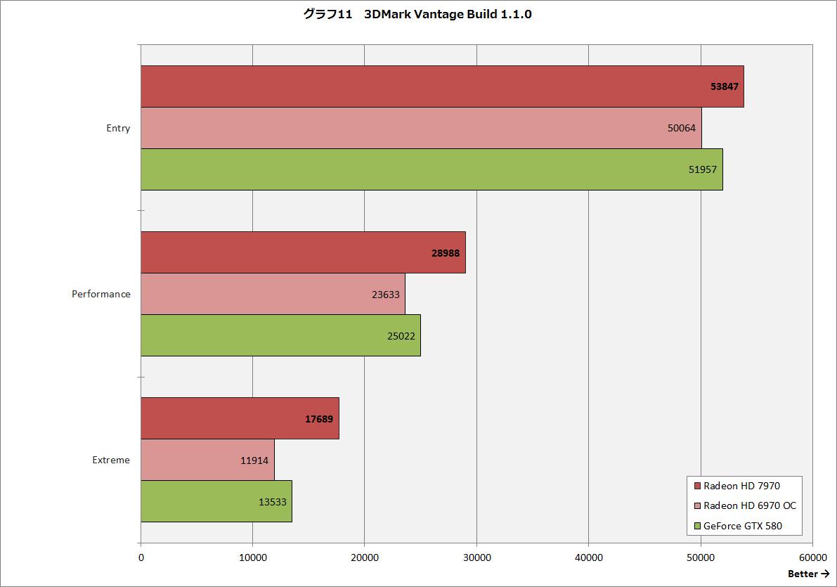 【グラフ11】3DMark Vantage Build 1.1.0