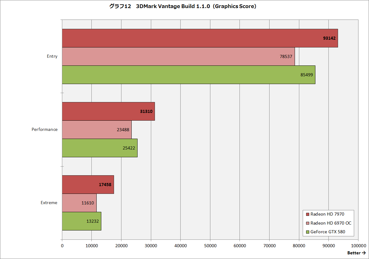 【グラフ12】3DMark Vantage Build 1.1.0(Graphics Score)