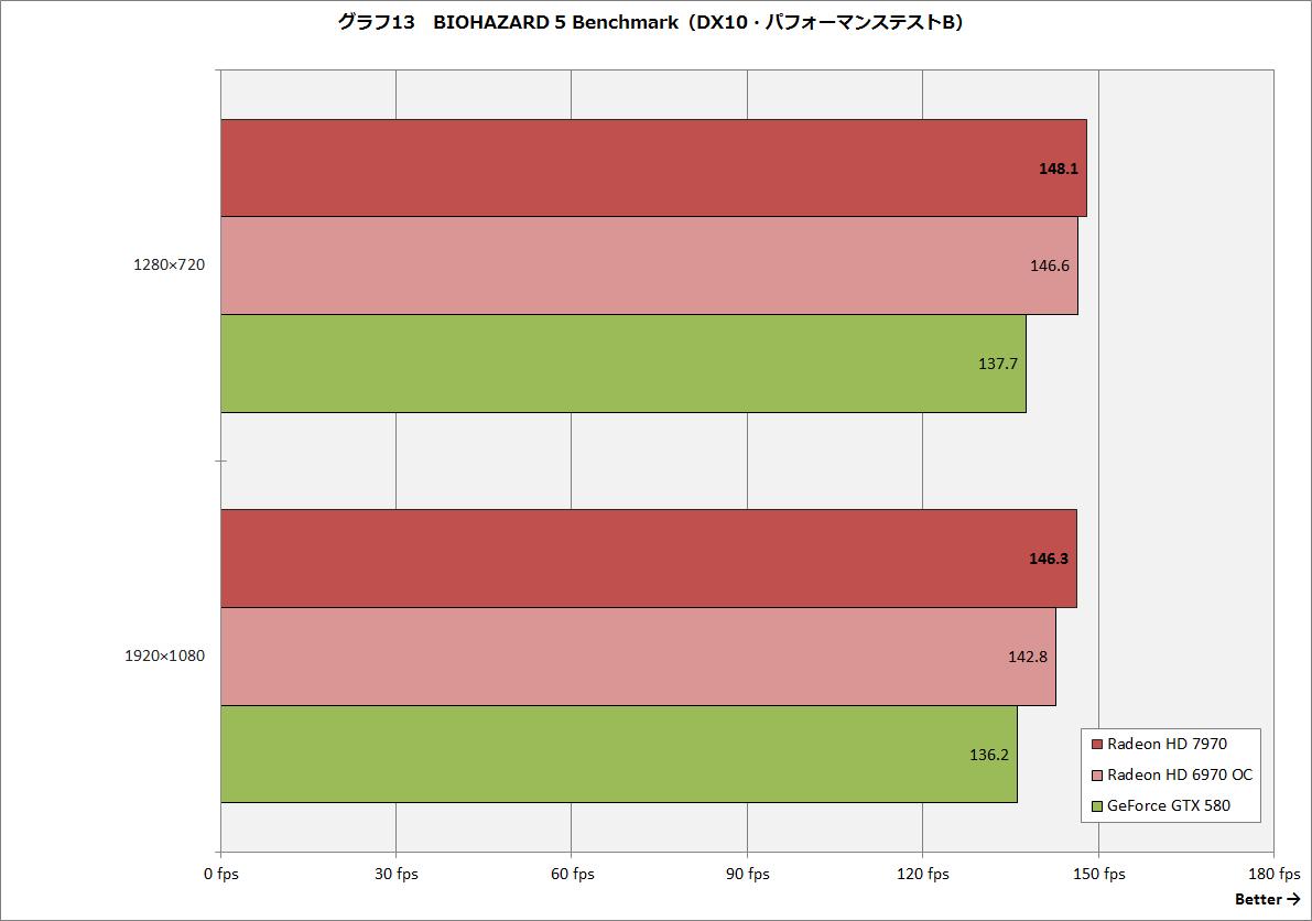 【グラフ13】BIOHAZARD 5 Benchmark(DX10・パフォーマンステストB)