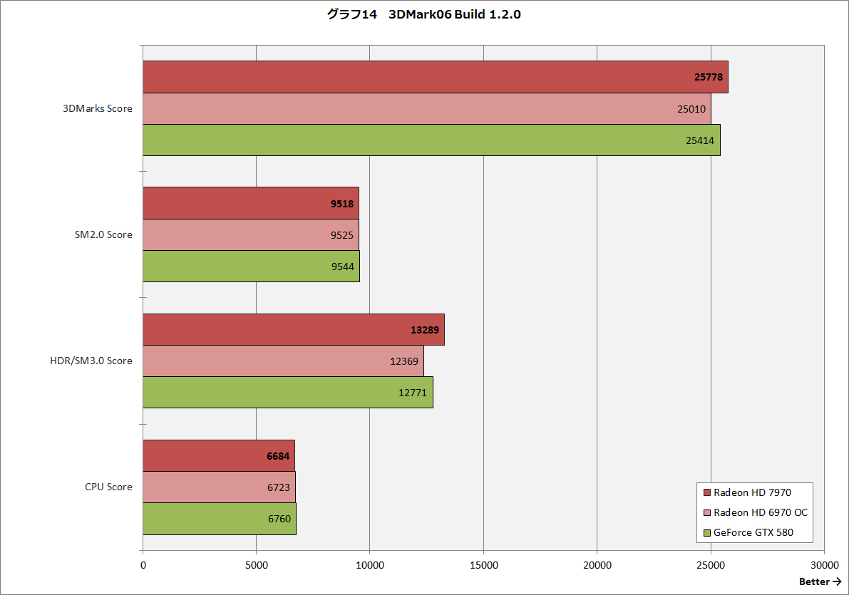 【グラフ14】3DMark06 Build 1.2.0
