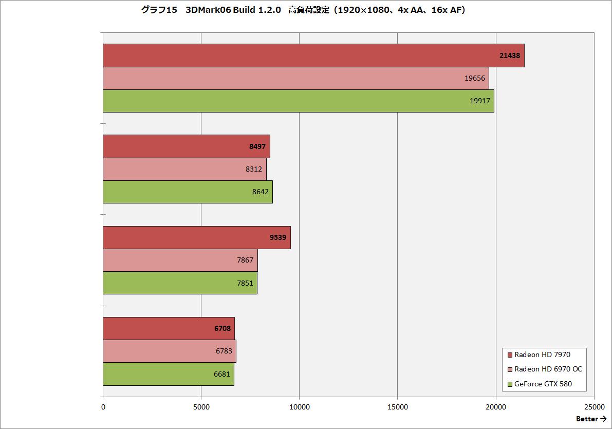 【グラフ15】3DMark06 Build 1.2.0 高負荷設定(1,920×1,080ドット、4x AA、16x AF)