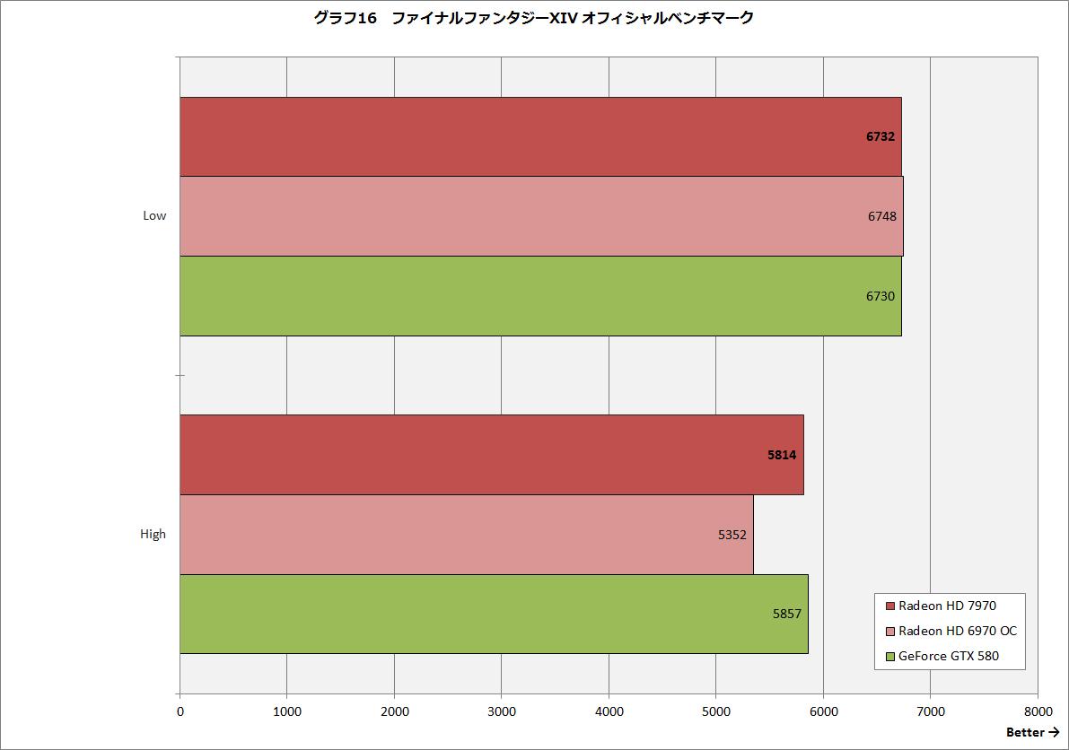 【グラフ16】ファイナルファンタジーXIV オフィシャルベンチマーク