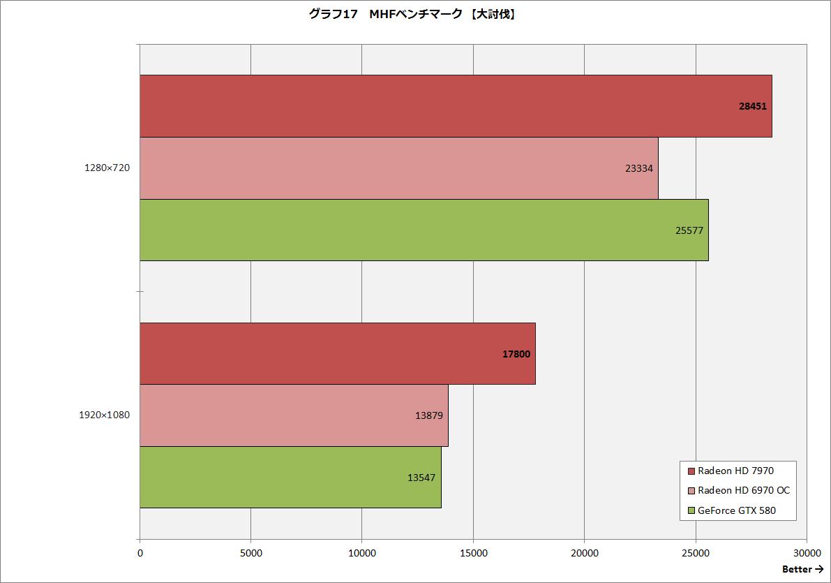 【グラフ17】MHFベンチマーク 【大討伐】