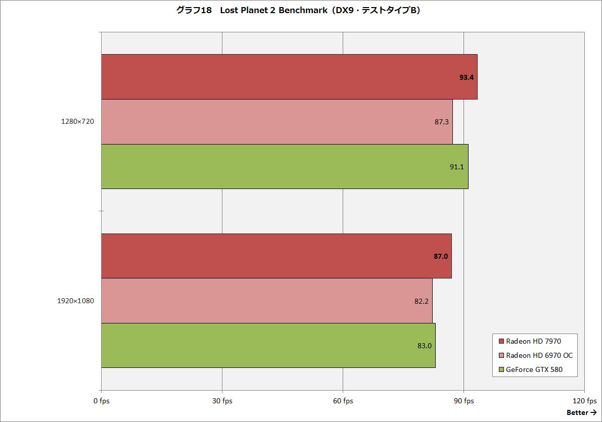 【グラフ18】Lost Planet 2 Benchmark(DX9・テストタイプB)