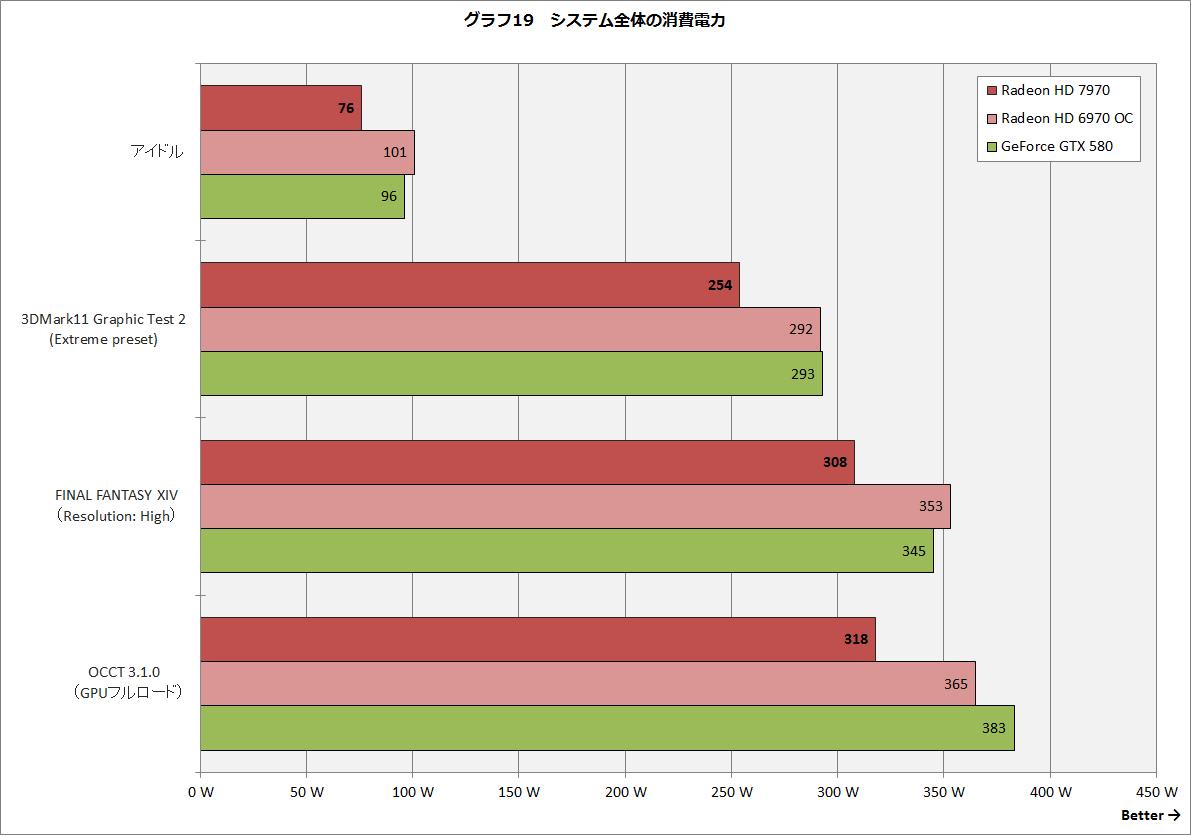 【グラフ19】システム全体の消費電力