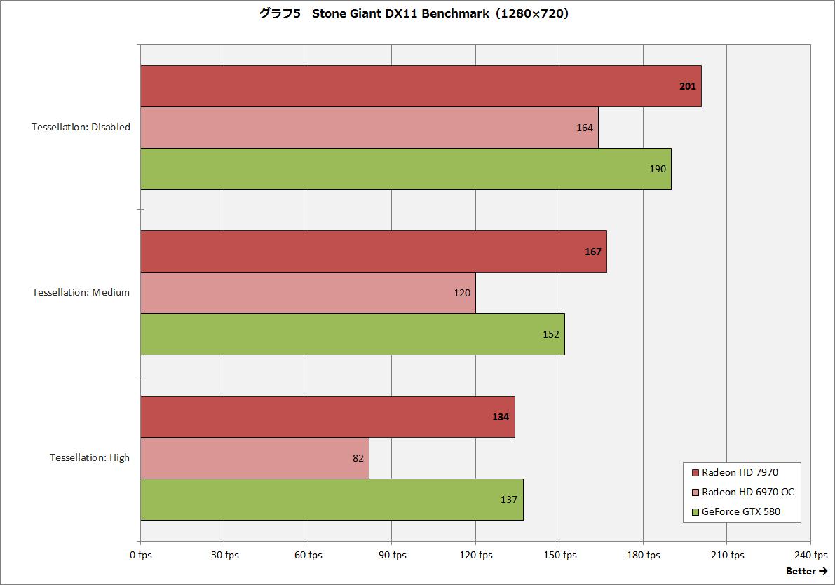 【グラフ5】Stone Giant DX11 Benchmark(1,280×720ドット)