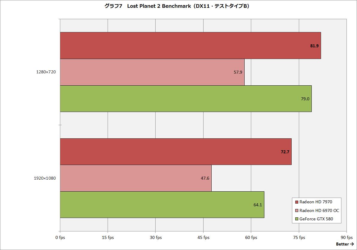 【グラフ7】Lost Planet 2 Benchmark(DX11・テストタイプB)