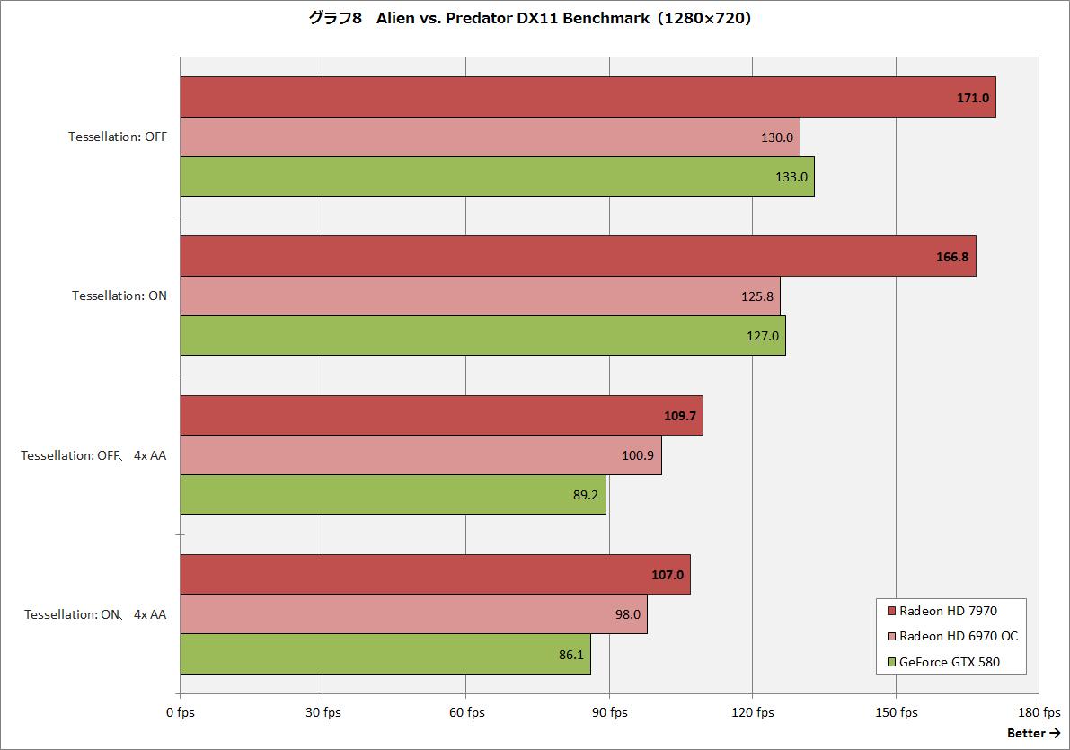 【グラフ8】Alien vs. Predator DX11 Benchmark(1,280×720ドット)