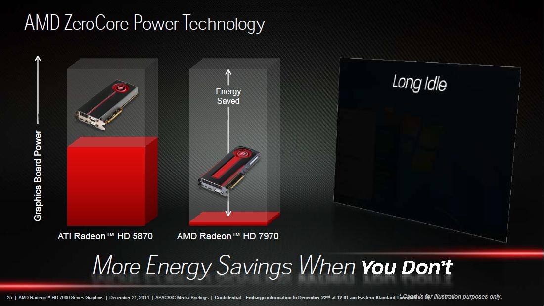 「AMD ZeroCore Power Technology」の採用によりアイドル時の消費電力を大幅にカットした