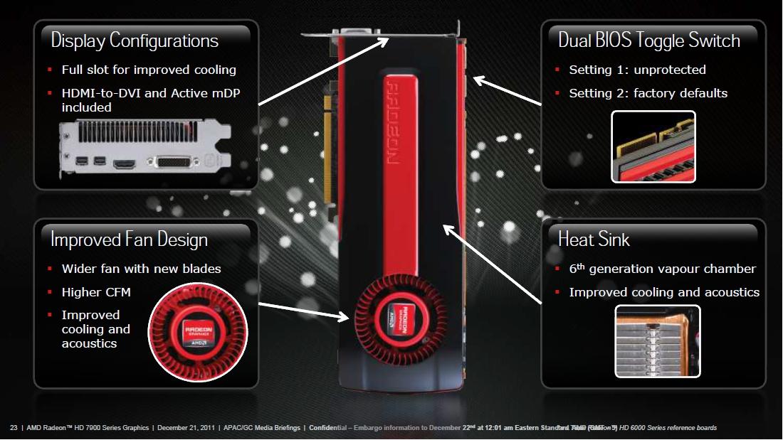 Radeon HD 7970リファレンスカードの特徴