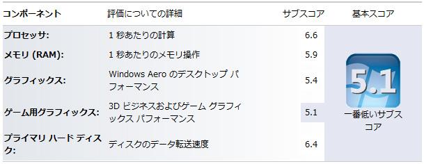 3GBの仮想PCでWindows 7を動かした時のWindows エクスペリエンス インデックス。6.6/5.9/5.4/5.1/6.4