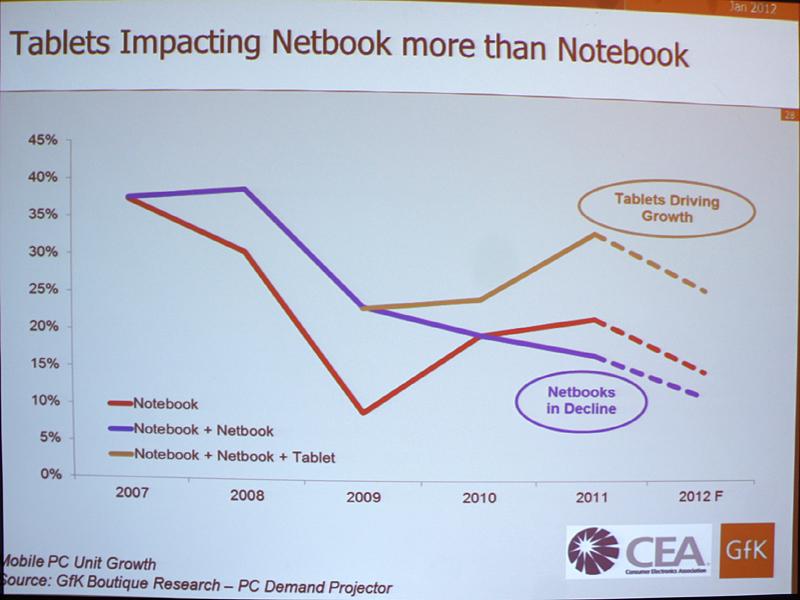 CESのセミナーでGfKのアナリストが示した資料。タブレット市場が成長した分、ネットブックが減少しているというデータが出ている。ノートPCへの影響はほとんど無かった