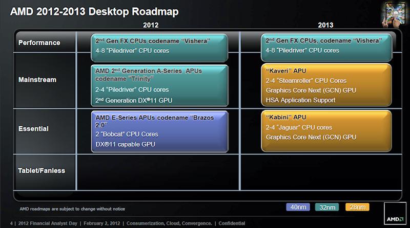 2012~2013年デスクトップCPUロードマップ