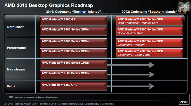 2012年デスクトップGPUロードマップ
