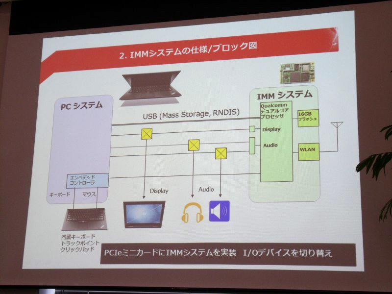 IMMモジュールのハードウェア的な仕組み