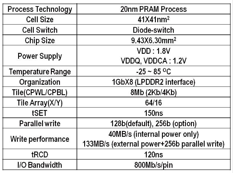 8Gbit PRAM試作チップの主な仕様(製品仕様ではない)。メモリセルは記憶素子とセル選択ダイオードを積層した構造である