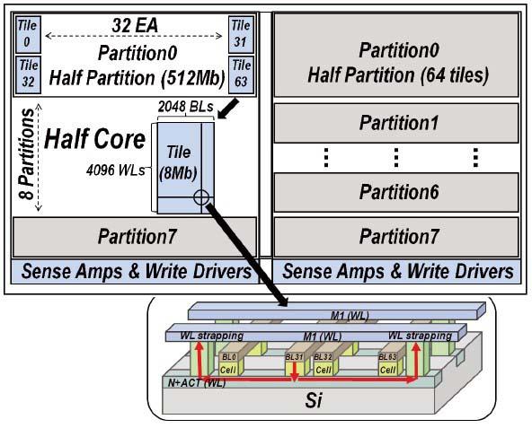 8Gbit PRAM試作チップのメモリセルアレイの構造。基本単位は「タイル(Tile)」と呼ぶ8Mbitのセルアレイである。64個のタイルが集まって、「パーティション」と呼ぶ1Gbitのブロックの半分を構成する。8個のパーティションで8Gbitとなる