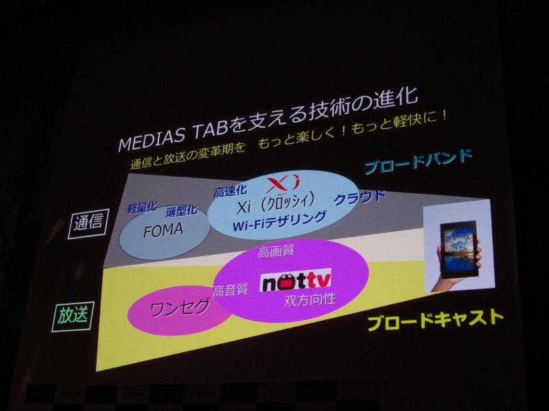 MEDIAS TAB搭載の技術