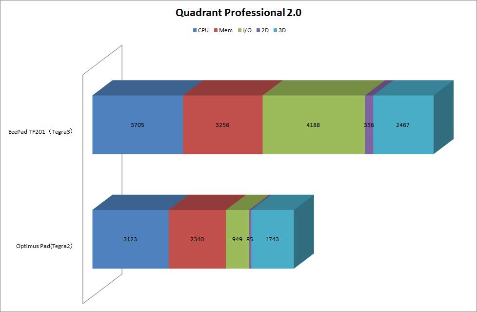 【グラフ1】Quadrant Professional 2.0