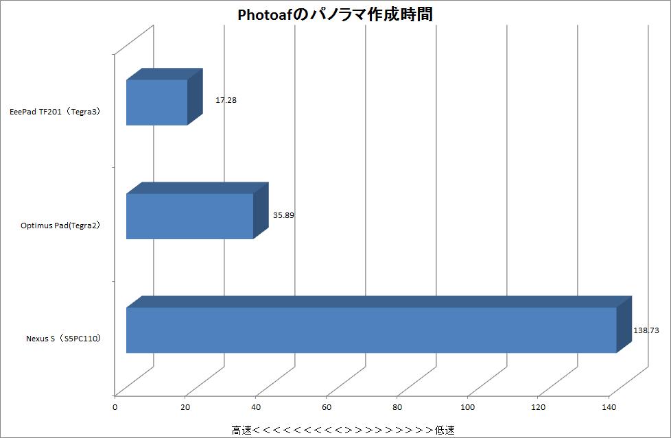 【グラフ2】Photafを利用したパノラマ作成の時間