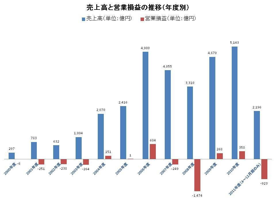 エルピーダメモリの会計年度別売上高と営業損益の推移。坂本氏が社長に就任したのは2002年11月。その後、2004年度から売上高が急速に伸びていることが分かる
