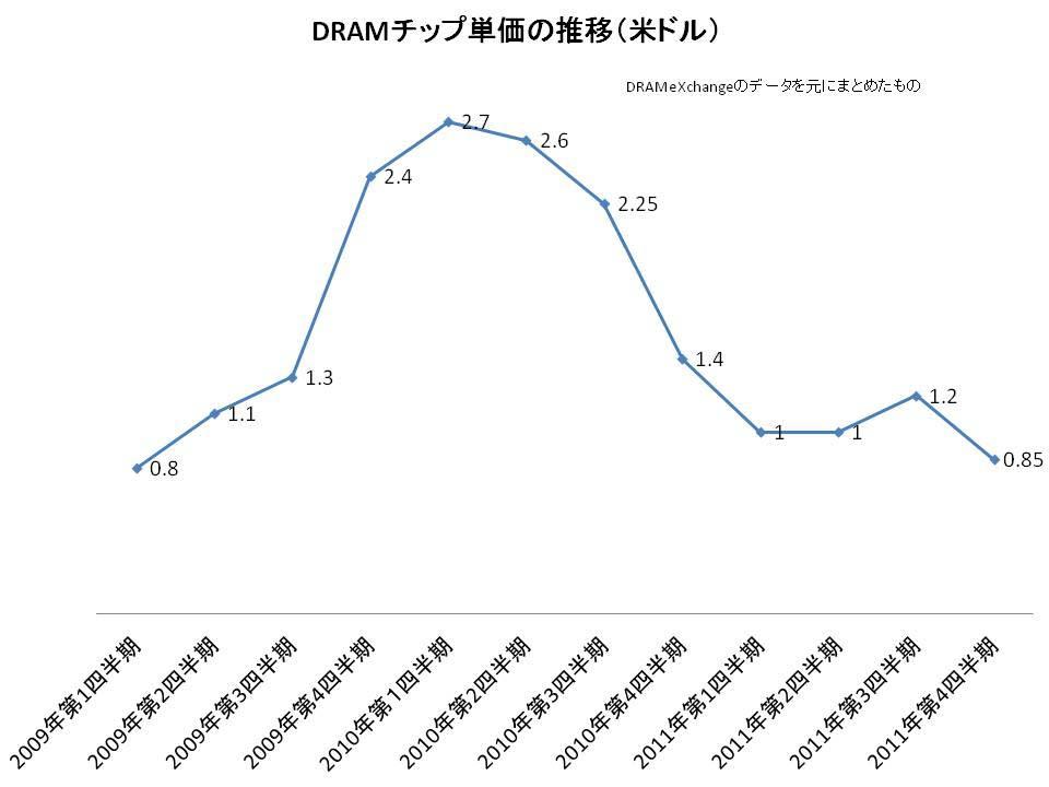 PC用DRAM価格の推移。2009年第1四半期~第3四半期は1Gbit DDR2タイプ、2009年第4四半期~2011年第2四半期は1Gbit DDR3タイプ、2011年第3四半期以降は2Gbit DDR3タイプの価格。市場調査会社DRAMeXchangeのデータを元にまとめたもの