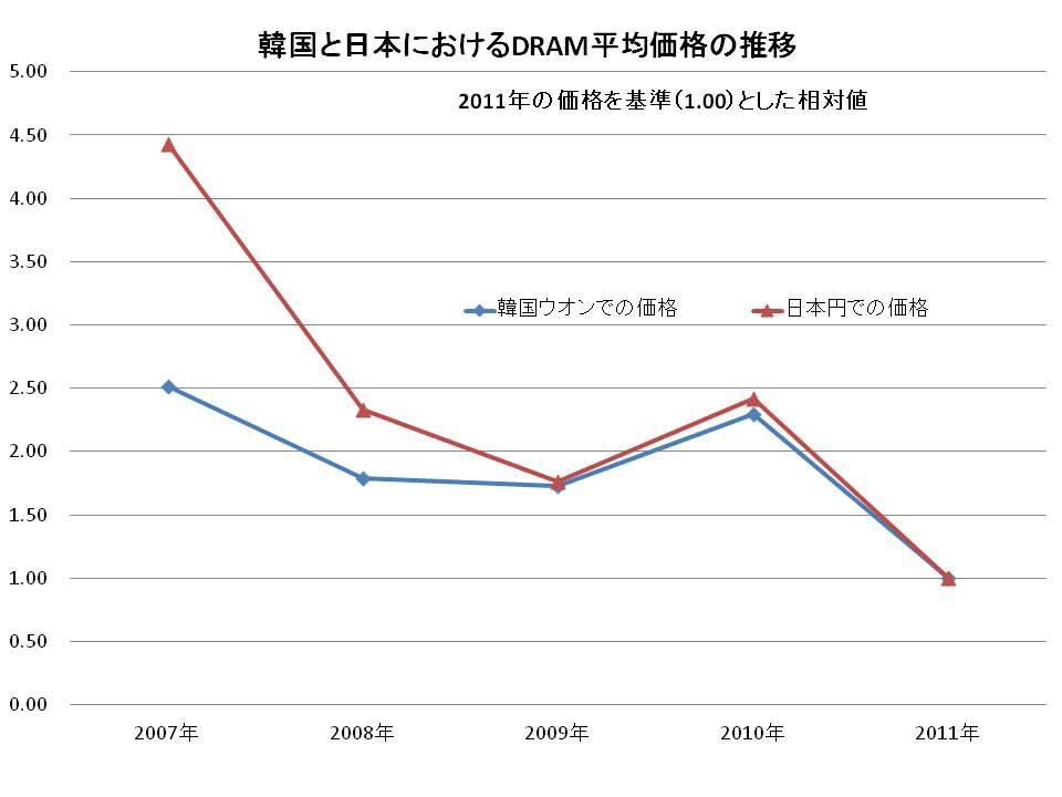 韓国と日本におけるDRAM価格の推移(2007年~2011年)。DRAMeXchangeの調べによるドル・ベースの価格を韓国のウォンと日本の円に換算し、2011年の価格を基準値(1.00)として相対化したもの