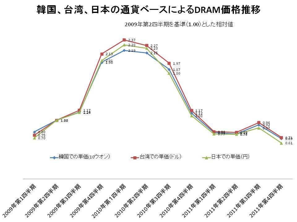 韓国と日本、台湾におけるDRAM価格の推移(2009年~2011年)。DRAMeXchangeの調べによるドル・ベースの価格をそれぞれの通貨に換算し、2009年第2四半期(この期間中で最も円安だった時期)を基準値(1.00)として相対化したもの