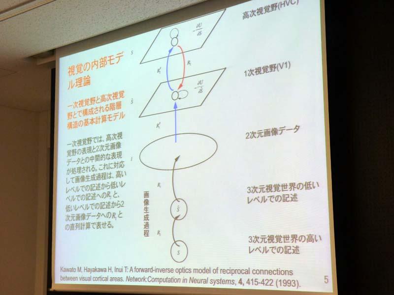 視覚の内部モデル理論