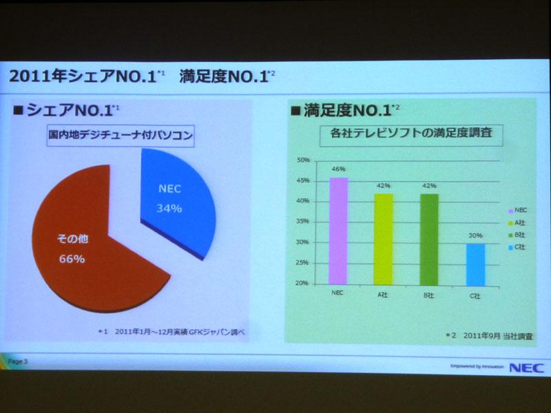 地デジ対応PC市場でNECパーソナルのシェアは34%。ユーザーの満足度も高い