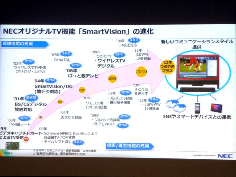 1995年に始まるSmartVision進化の系譜