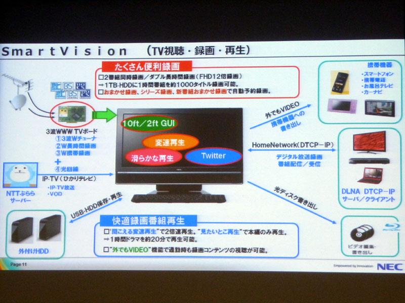 SmartVisionの機能。TV視聴/録画全般を1つのシステムで管理している