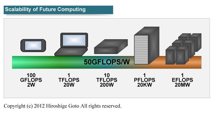 "50GFLOPS/Wattにおけるコンピューティングスケーラビリティ(PDF版は<a href=""/video/pcw/docs/521/945/p01.pdf"">こちら</a>)"