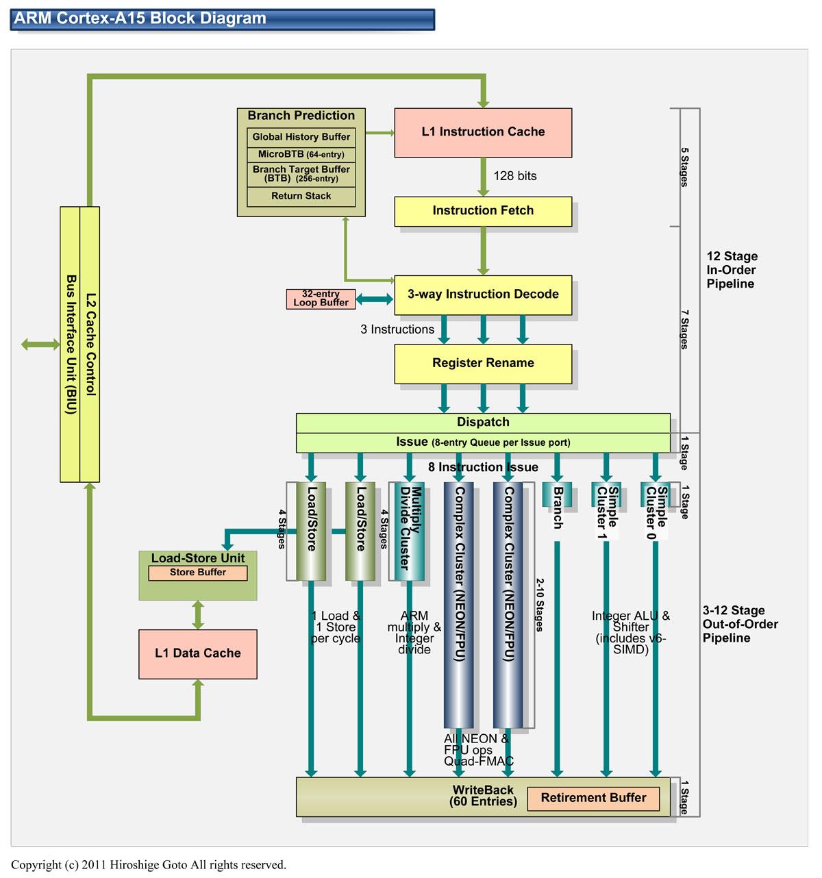 """ARM Cortex-A15ブロックダイヤグラム(PDF版は<a href=""""/video/pcw/docs/521/945/p04.pdf"""">こちら</a>)"""