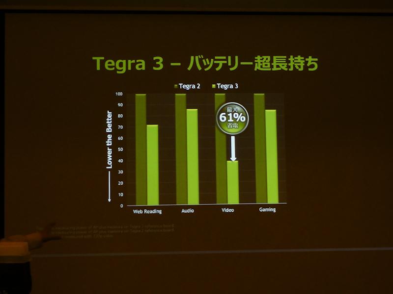 Tegra 2とのバッテリ駆動時間の比較