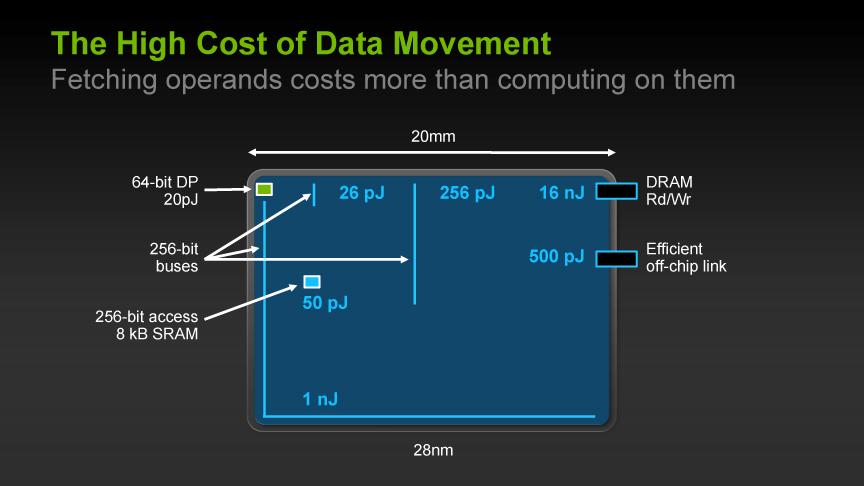 データの移動にかかる電力