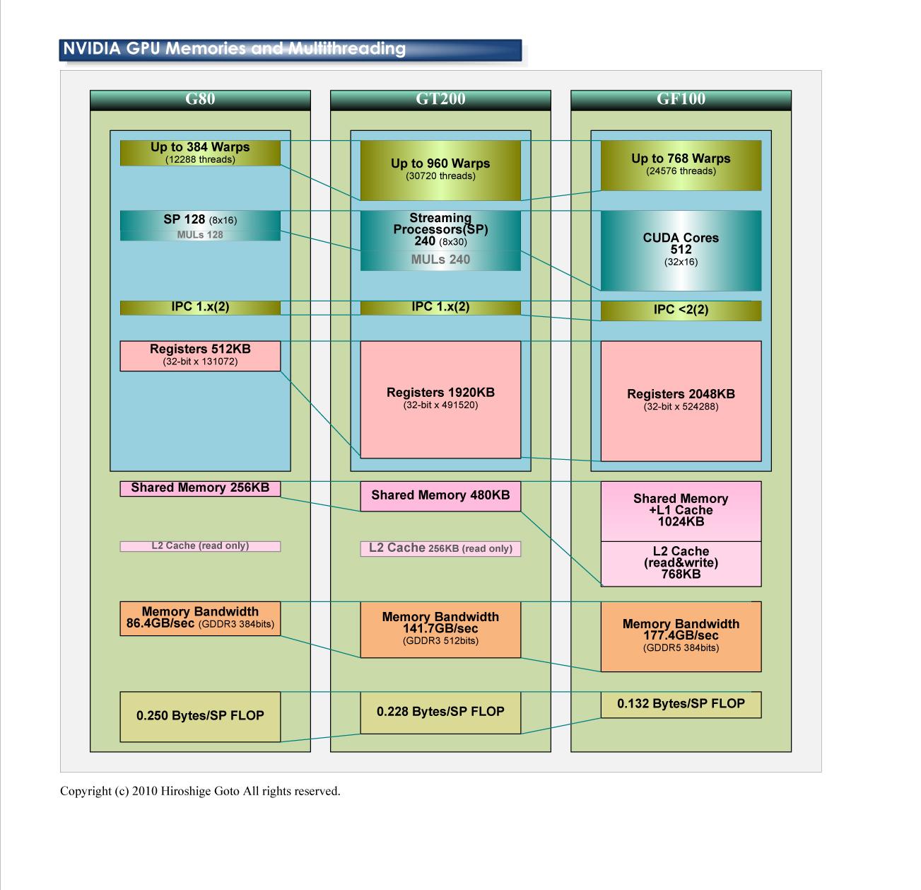"""各GPUにおけるメモリ演算比率の比較         <br>PDF版は<a href=""""/video/pcw/docs/526/857/p14.pdf"""">こちら</a>"""